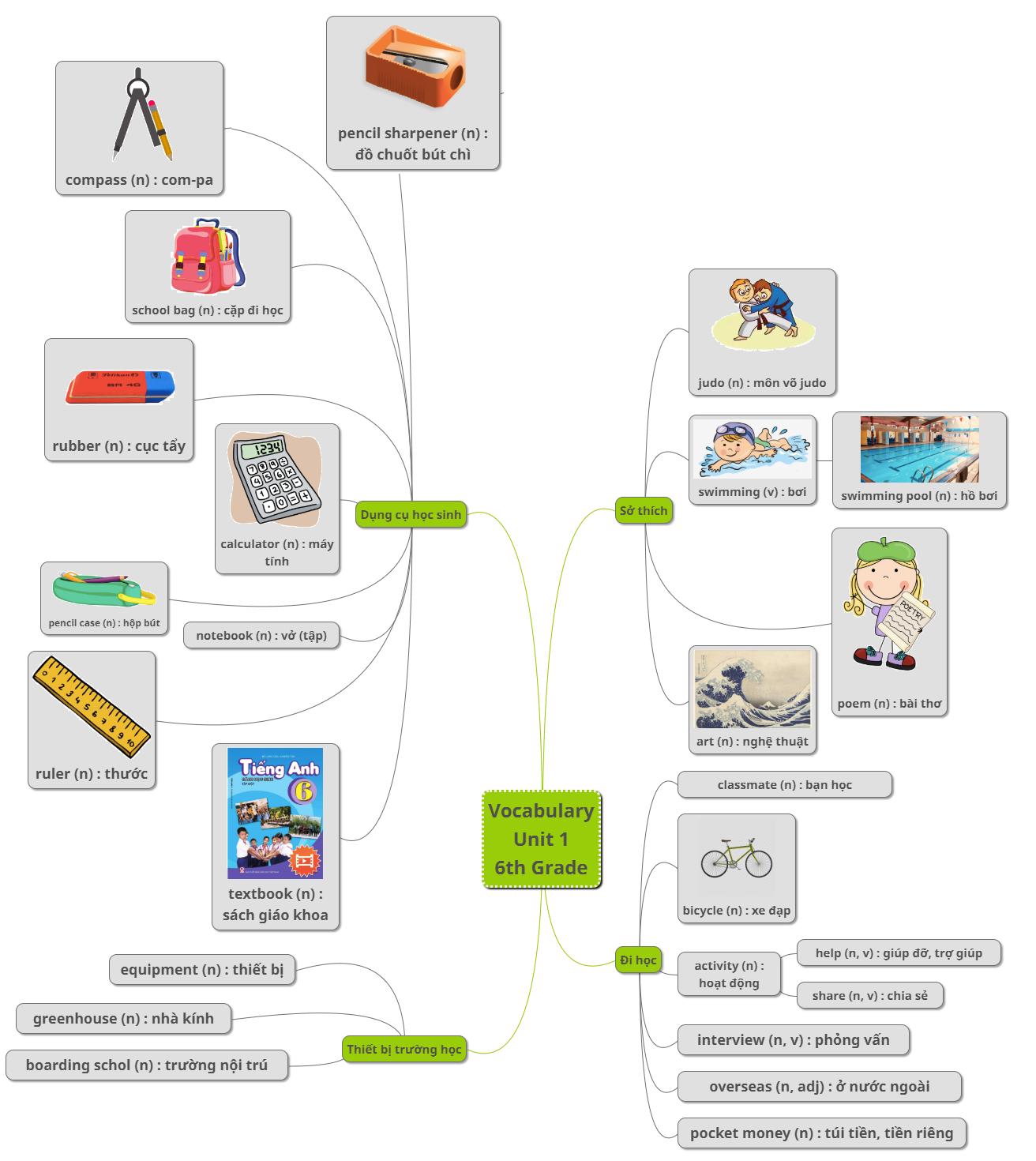 Bảng từ vựng tiếng Anh lớp 6 Unit 1 chương trình mowsii theo sơ đồ Mind Mapping